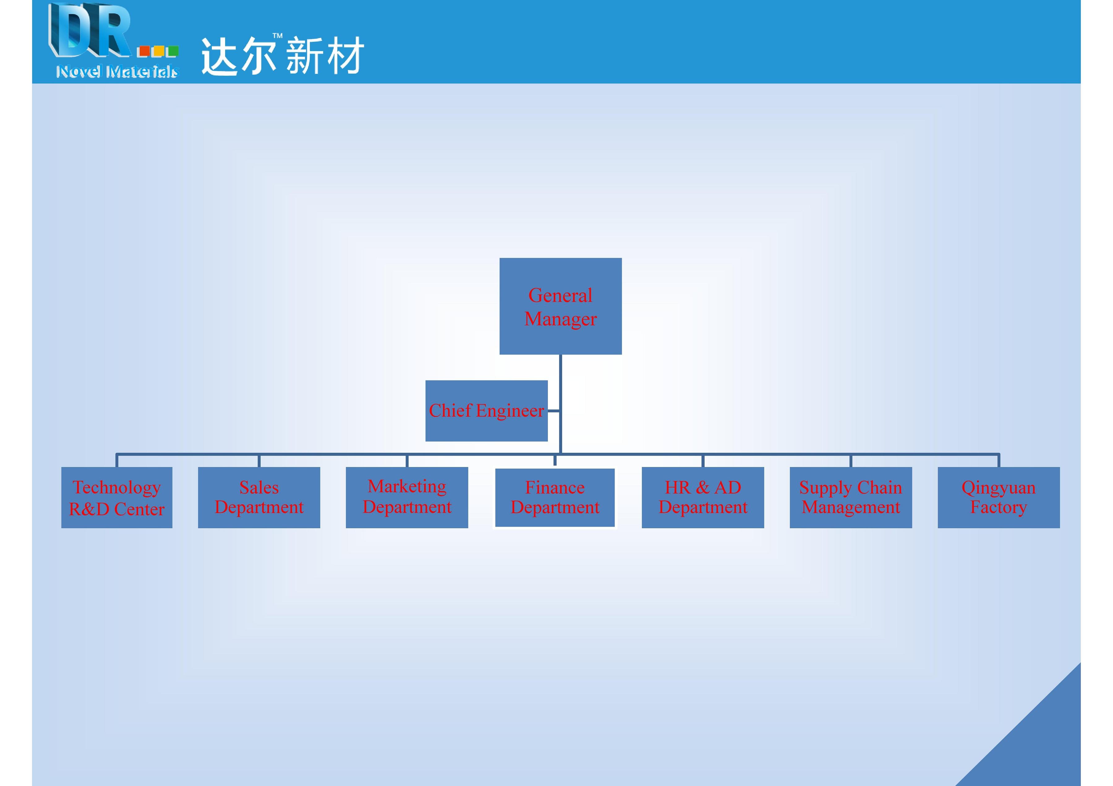 公司架构图-网站英文 01